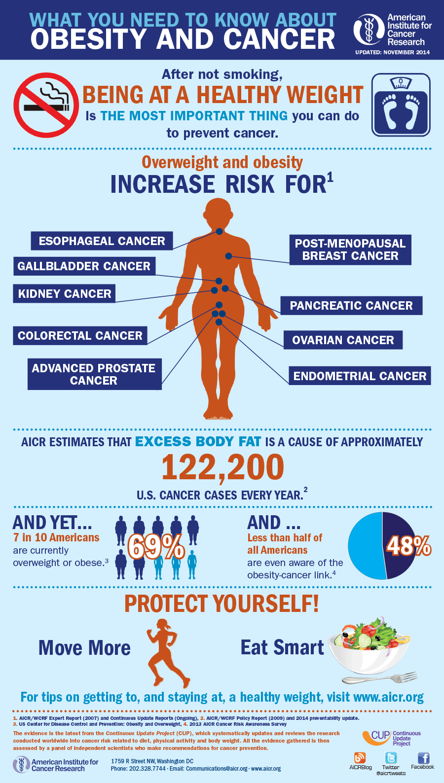 Reduce your risk of cancer returning: Obesity and Cancer